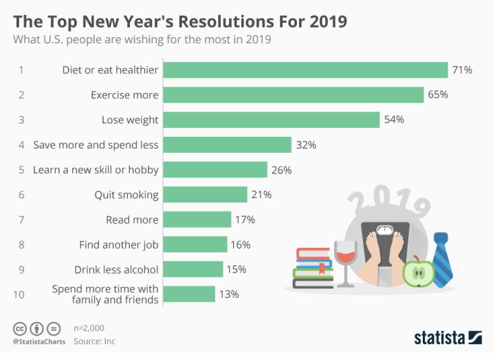 chartoftheday_16500_top_us_new_years_resolutions_n